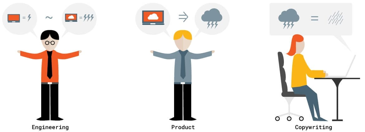 An illustration of three figures, each showing the different functions of engineering, product management, and copywriting.