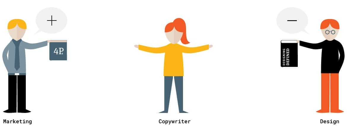 An illustration of three figures showing the different functions of marketing, copywriting, and design.